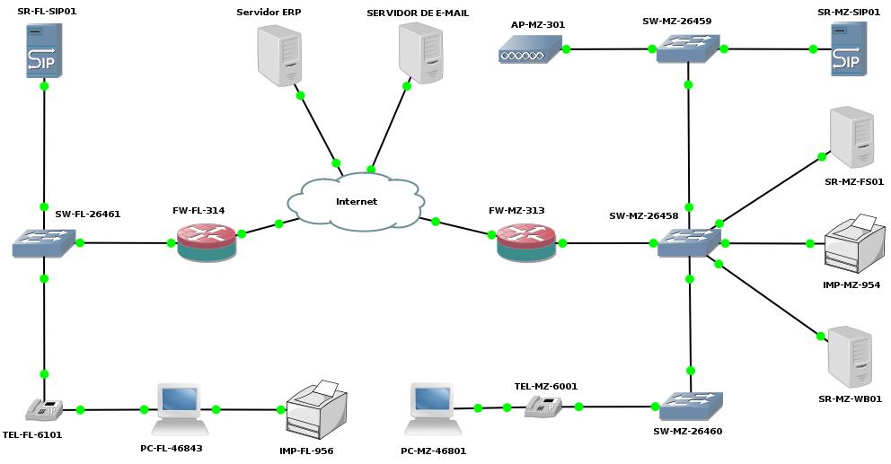 Estrutura de rede entre empresas #glpi #verdanadesk #entidades