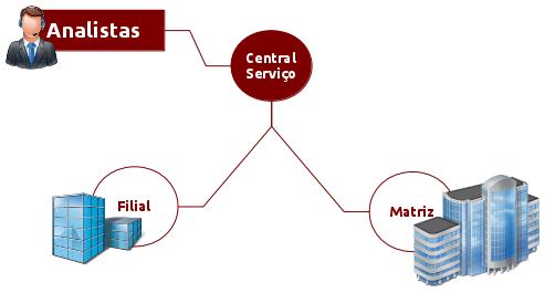 Estrutura de entidades no GLPi #glpi #verdanadesk #entidades